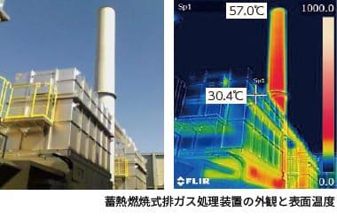 蓄熱燃焼式排ガス処理装置の概要