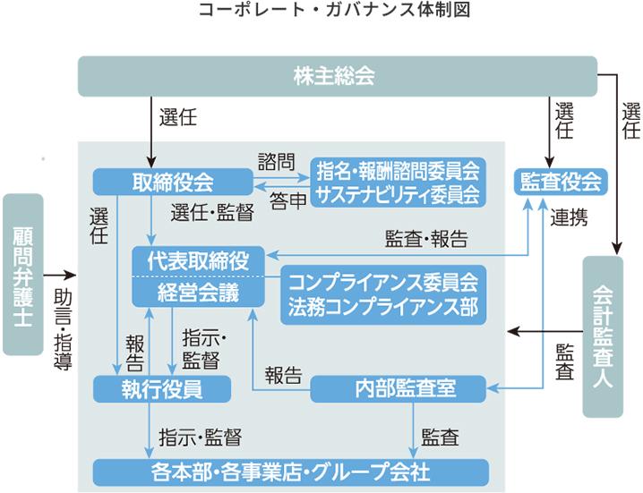 コーポレートガバナンス体制図