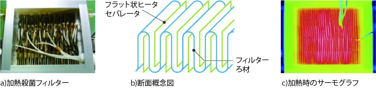 HEPAフィルターろ材の均一高温加熱実験例