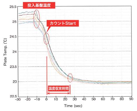温度収束グラフ