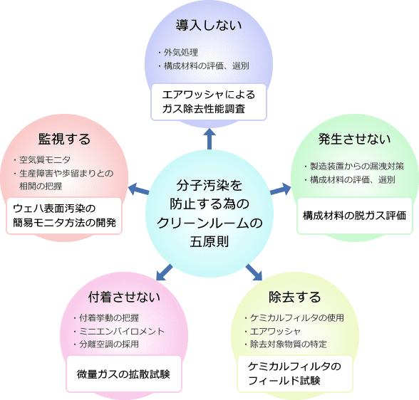 分子汚染を防止する為のクリーンルームの五原則