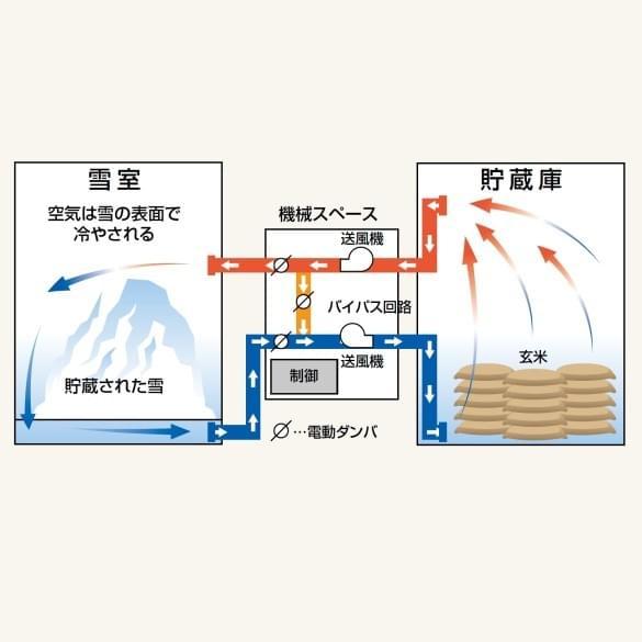 雪冷房システム