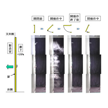 微粒子コンタミネーション評価技術