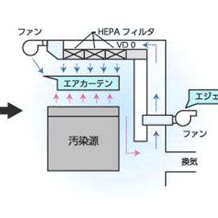 局所排気システム